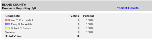Bland County all 8 precincts reporting yey ZERO votes cast. Screengrab taken approx. 10pm on Nov. 5th.