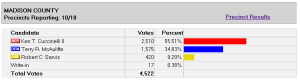 55% of Madison County went for Cuccinelli.