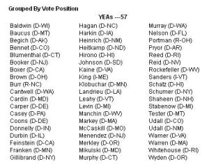 YEA votes to Confirm Met Watt to head the FHFA.