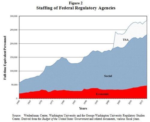 federalreg_regbudget_staff
